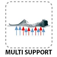 Mult Support
